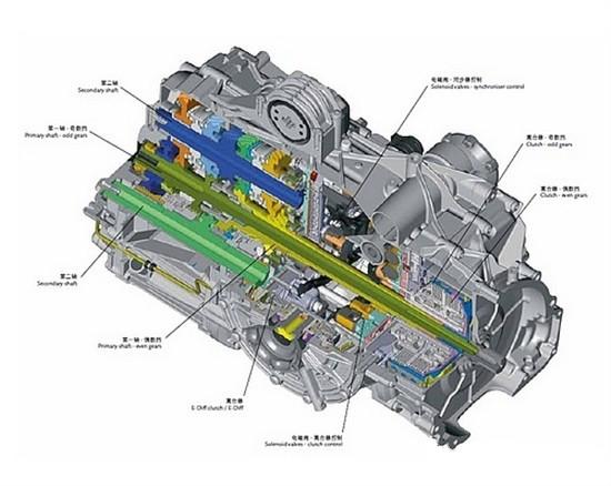 双离合自动变速器(简称DCT)基于手动变速箱基础之上。而与手动变速箱所不同的 是,DCT中的两幅离合器与二根输入轴相连,换挡和离合操作都是通过一集成电子和液压元件的机械电子模块来实现。而不再通过离合器踏板操作。就像 tiptronic液力自动变速器一样,驾驶员可以手动换挡或将变速杆处于全自动D挡(舒适型,在发动机低速运行时换挡)或S挡(任务型,在发动机高速运 行时换挡)模式。此种模式下的换挡通常由挡位和离合执行器实现。两幅离合器各自与不同的输入轴相连。如果离合器1通过实心轴与挡位1、3、5相连,那么离 合